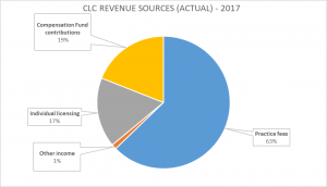 CLC REVENUE SOURCES (ACTUAL) 2017