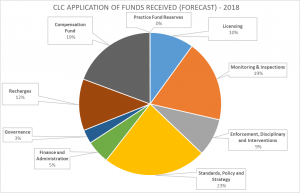 CLC APPLICATION OF FUNDS 2018 (FORECAST)