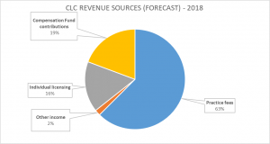 CLC REVENUE SOURCES (FORECAST) 2018